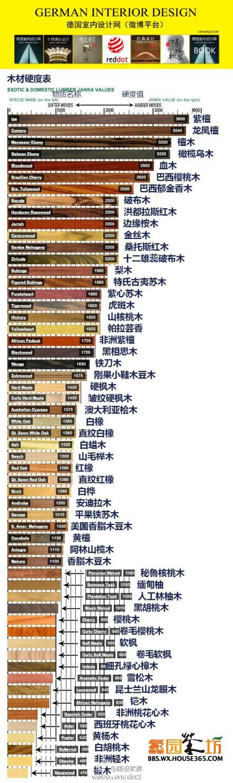 木材硬度表,知识贴欢迎收藏